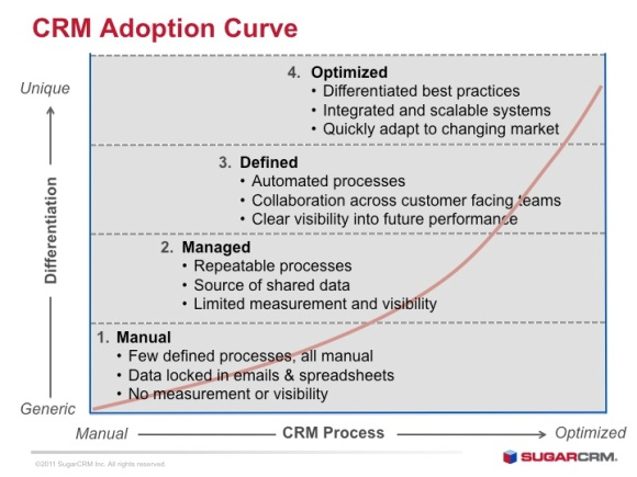 CRM Adoption Curve
