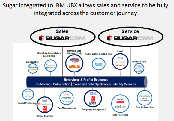 sugarCRM-IBM