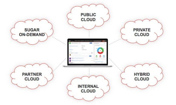Cloud Portability Image