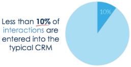 crm-call-data
